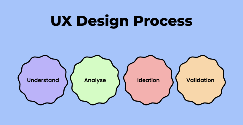 4 steps of a UI/UX Process we go through to execute any project successfully